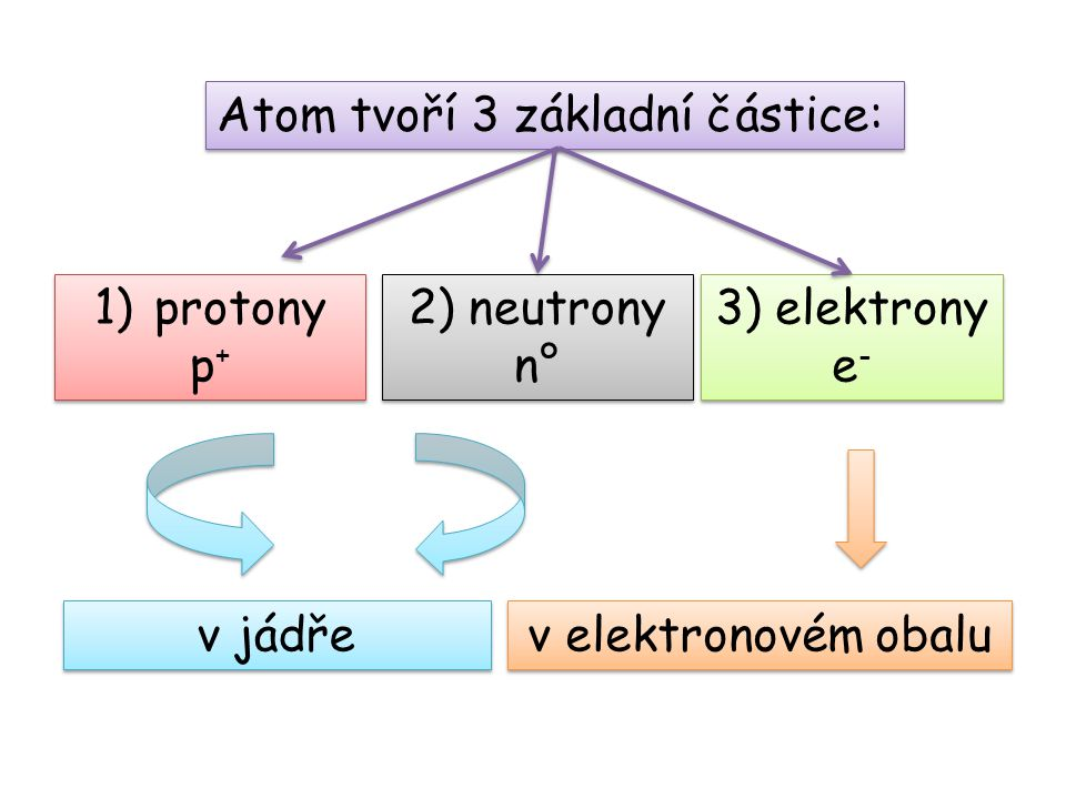 Atom tvoří 3 základní částice: 1)protony p + 1)protony p + 3) elektrony e - 2) neutrony n° v jádře v elektronovém obalu