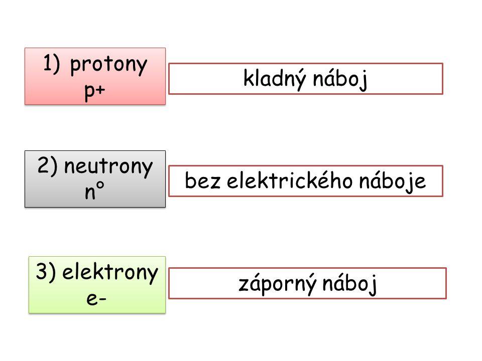 1)protony p+ 1)protony p+ 3) elektrony e- 2) neutrony n° kladný náboj záporný náboj bez elektrického náboje