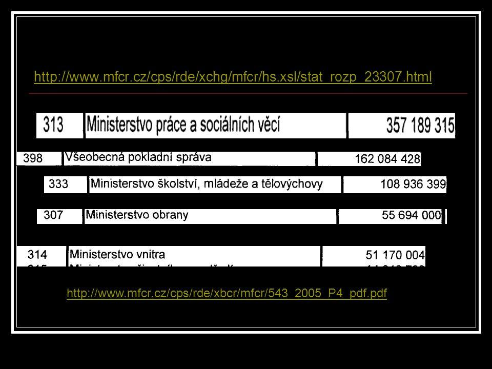 http://www.mfcr.cz/cps/rde/xchg/mfcr/hs.xsl/stat_rozp_23307.html http://www.mfcr.cz/cps/rde/xbcr/mfcr/543_2005_P4_pdf.pdf