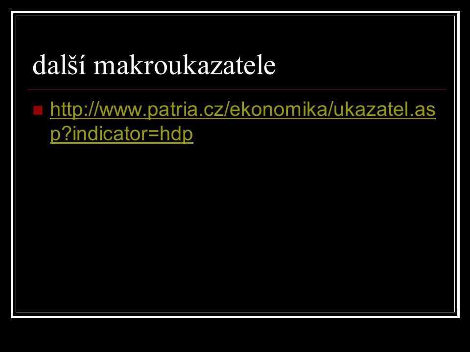 další makroukazatele http://www.patria.cz/ekonomika/ukazatel.as p?indicator=hdp http://www.patria.cz/ekonomika/ukazatel.as p?indicator=hdp