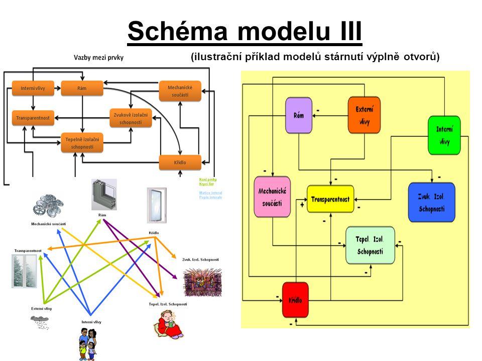 Schéma modelu III (ilustrační příklad modelů stárnutí výplně otvorů)