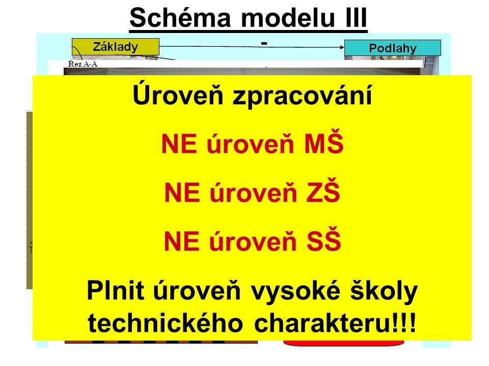 Schéma modelu III (ilustrační příklad modelů stárnutí objektu) Úroveň zpracování NE úroveň MŠ NE úroveň ZŠ NE úroveň SŠ Plnit úroveň vysoké školy technického charakteru!!!