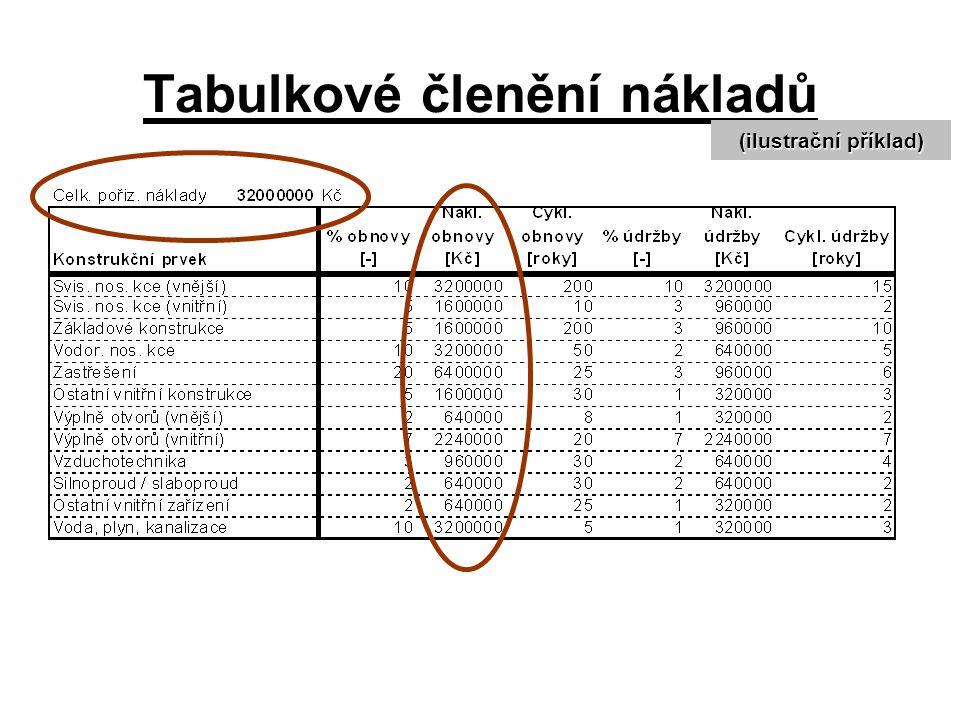 Tabulkové členění nákladů (ilustrační příklad)