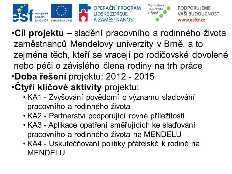 Cíl projektu – sladění pracovního a rodinného života zaměstnanců Mendelovy univerzity v Brně, a to zejména těch, kteří se vracejí po rodičovské dovolené nebo péči o závislého člena rodiny na trh práce Doba řešení projektu: 2012 - 2015 Čtyři klíčové aktivity projektu: KA1 - Zvyšování povědomí o významu slaďování pracovního a rodinného života KA2 - Partnerství podporující rovné příležitosti KA3 - Aplikace opatření směřujících ke slaďování pracovního a rodinného života na MENDELU KA4 - Uskutečňování politiky přátelské k rodině na MENDELU