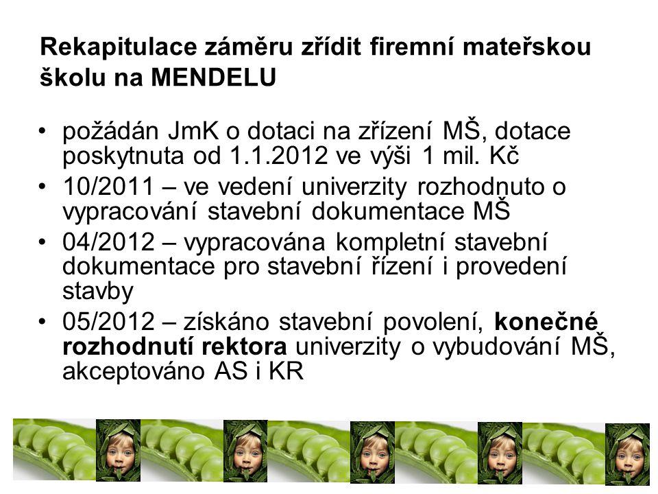 Rekapitulace záměru zřídit firemní mateřskou školu na MENDELU požádán JmK o dotaci na zřízení MŠ, dotace poskytnuta od 1.1.2012 ve výši 1 mil.