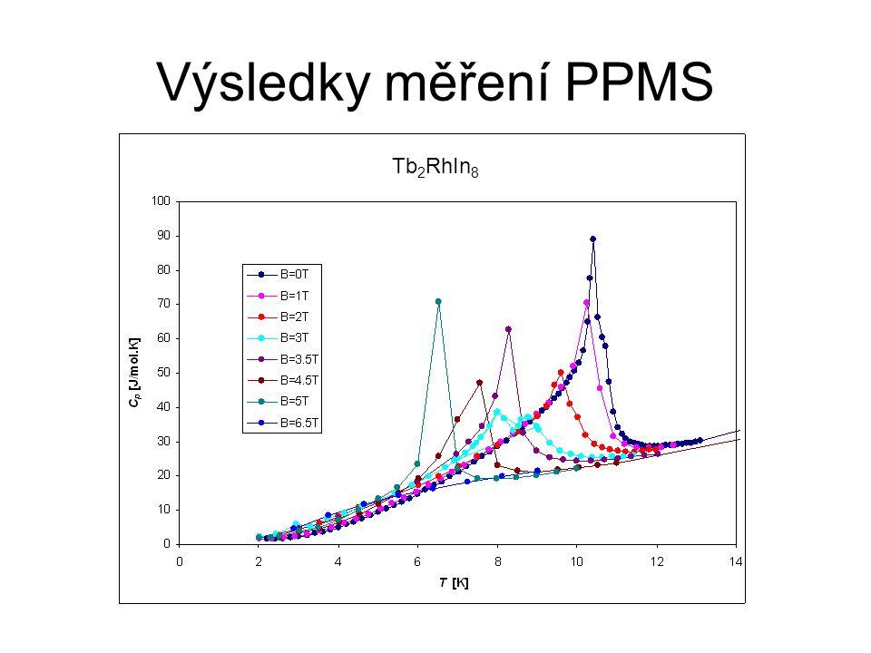 Výsledky měření PPMS Tb 2 RhIn 8