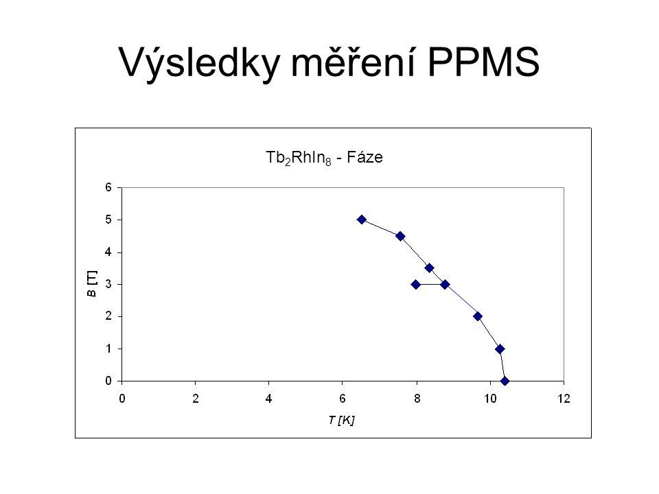 Výsledky měření PPMS Tb 2 RhIn 8 - Fáze