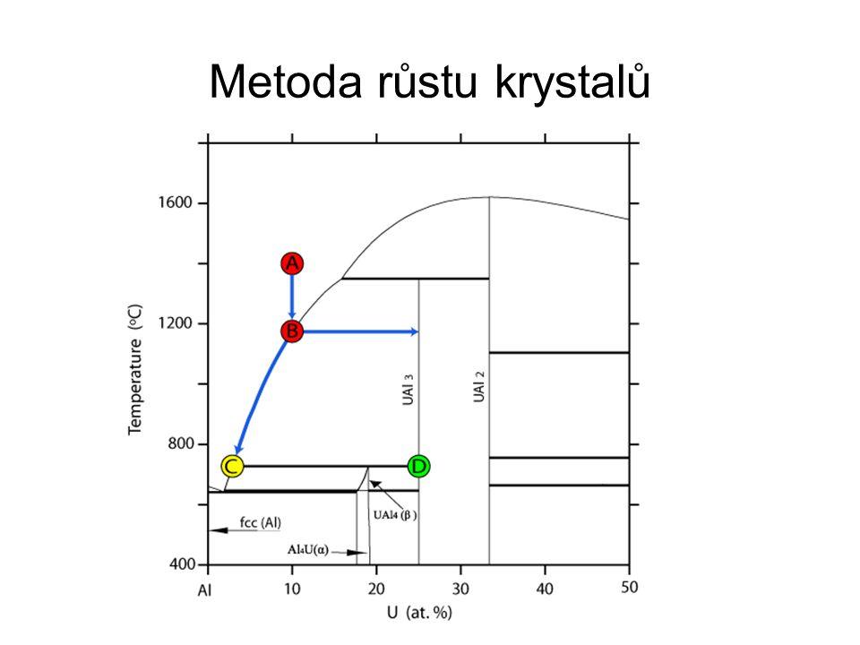 Metoda růstu krystalů