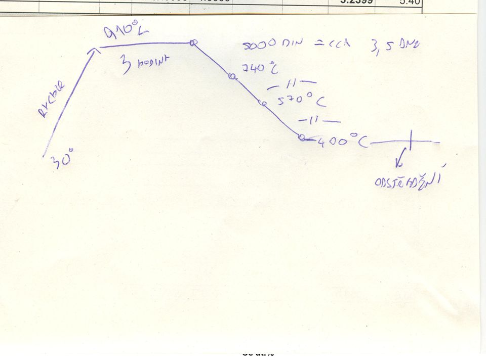 Možné módy měření EDX sondy