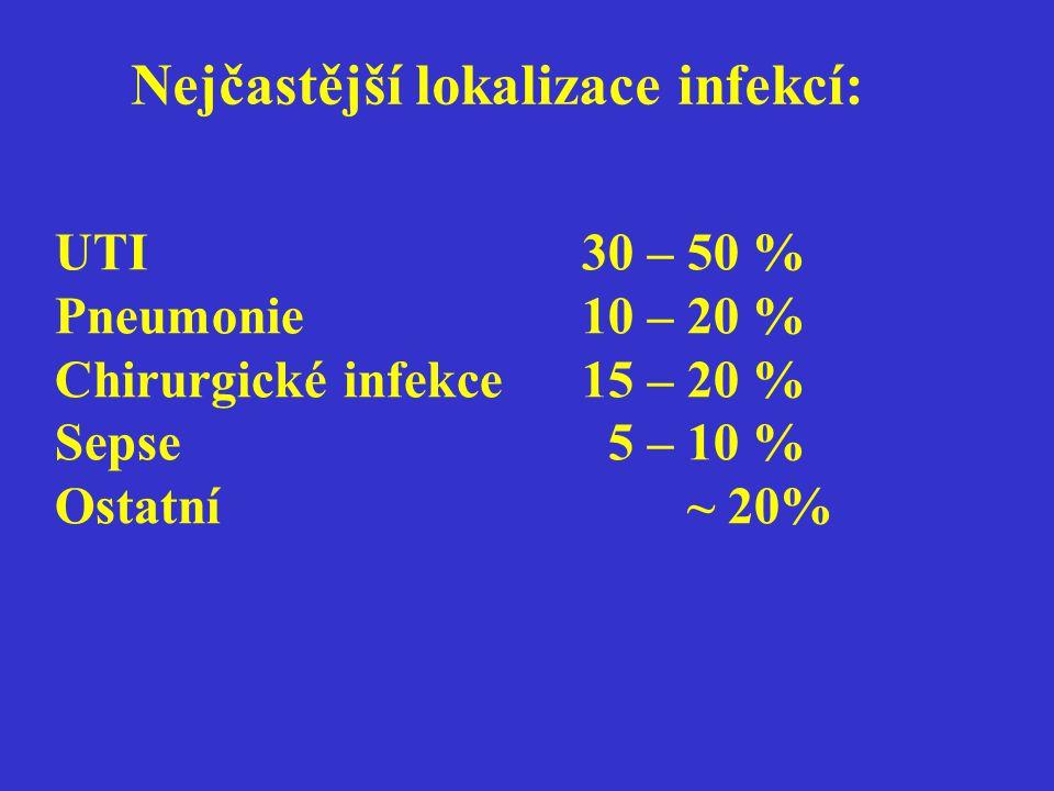 UTI30 – 50 % Pneumonie10 – 20 % Chirurgické infekce15 – 20 % Sepse 5 – 10 % Ostatní~ 20% Nejčastější lokalizace infekcí: