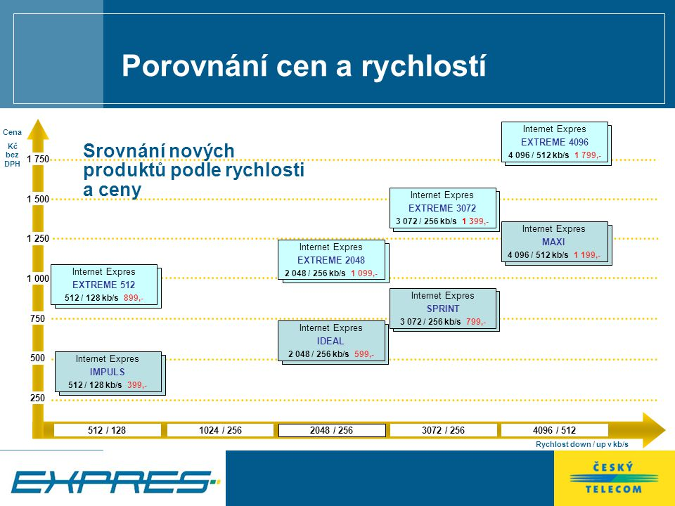 Prodej služeb Na internetové adrese www.internetexpres.cz (je dostupná i z adresy www.telecom.cz) Na telefonní lince 800 123 456 V prodejnách Telepoint V prodejnách Telepoint Partner V prodejnách Eurotel
