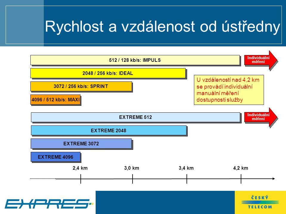 2,4 km3,4 km4,2 km 2048 / 256 kb/s: IDEAL512 / 128 kb/s: IMPULS 3072 / 256 kb/s: SPRINT 4096 / 512 kb/s: MAXIEXTREME 2048 EXTREME 512 EXTREME 3072 EXTREME 4096 U vzdáleností nad 4,2 km se provádí individuální manuální měření dostupnosti služby 3,0 km Rychlost a vzdálenost od ústředny Individuální měření