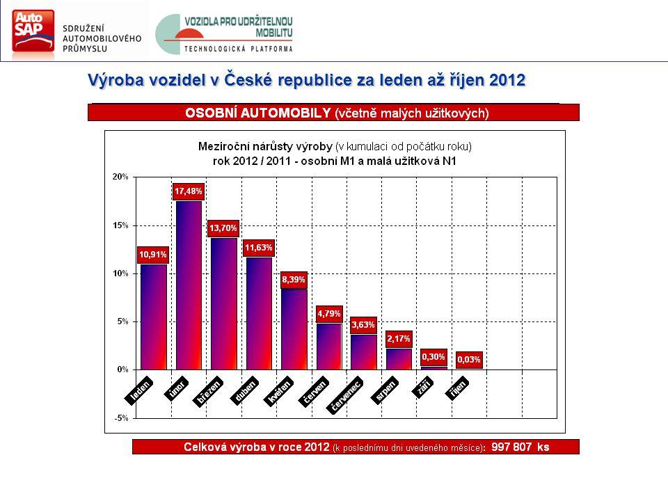 Výroba vozidel v České republice za leden až říjen 2012