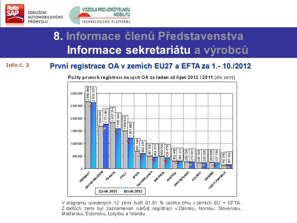 8. Informace členů Představenstva Informace sekretariátu a výrobců První registrace OA v zemích EU27 a EFTA za 1.- 10./2012 Info č. 2