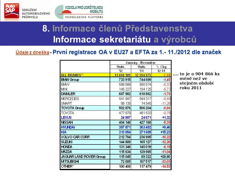 8. Informace členů Představenstva Informace sekretariátu a výrobců První registrace OA v EU27 a EFTA za 1.- 11./2012 dle značek Údaje z dneška - První