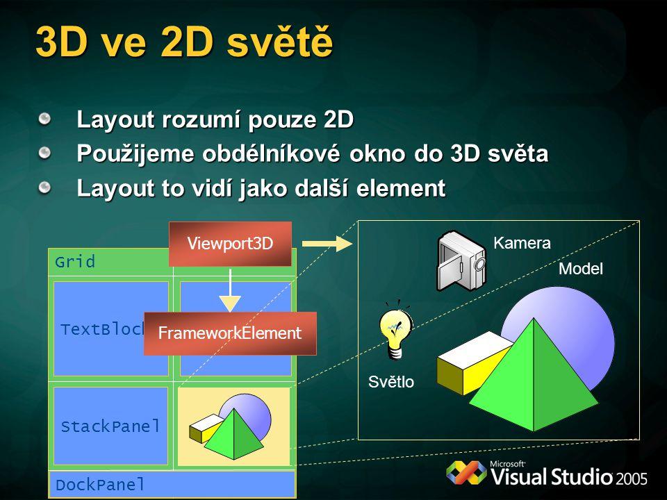 Grid DockPanel StackPanel TextBlock FrameworkElement 3D ve 2D světě Layout rozumí pouze 2D Použijeme obdélníkové okno do 3D světa Layout to vidí jako