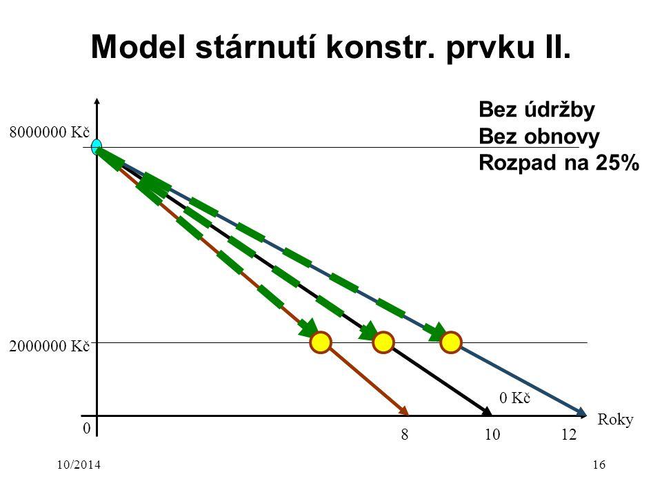 10/201416 Model stárnutí konstr. prvku II.