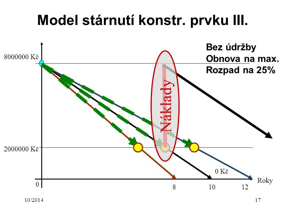 10/201417 Model stárnutí konstr. prvku III. 8000000 Kč 0 Kč Roky 0 Bez údržby Obnova na max. Rozpad na 25% 12108 2000000 Kč Náklady