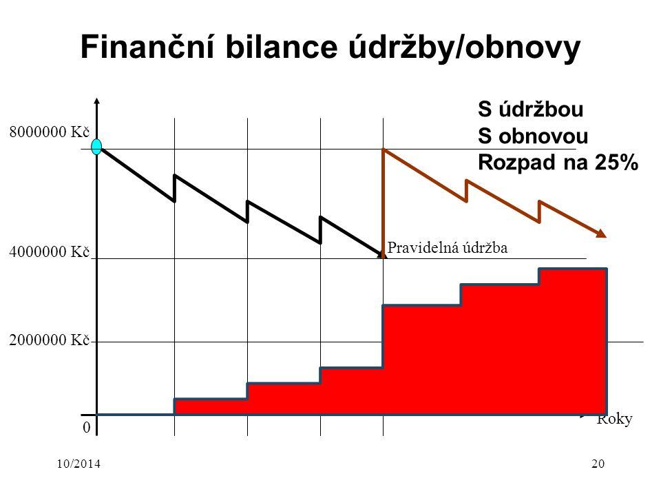 10/201420 Finanční bilance údržby/obnovy 8000000 Kč 0 Kč Roky 0 Pravidelná údržba 2000000 Kč 4000000 Kč S údržbou S obnovou Rozpad na 25%