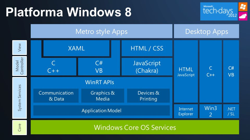 Platforma Windows 8 Metro style Apps HTML JavaScript C C++ C# VB Desktop Apps Win3 2.NET / SL Internet Explorer Communication & Data Application Model Devices & Printing WinRT APIs Graphics & Media System Services JavaScript (Chakra) C C++ C# VB XAMLHTML / CSS View Model Controller Windows Core OS Services Core