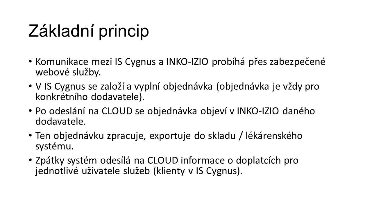 Základní princip Komunikace mezi IS Cygnus a INKO-IZIO probíhá přes zabezpečené webové služby. V IS Cygnus se založí a vyplní objednávka (objednávka j