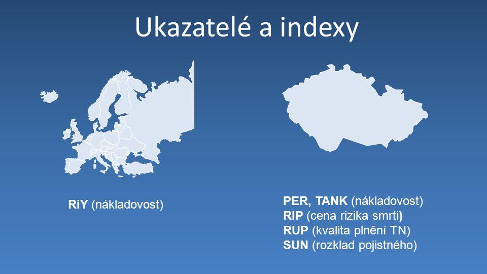 Ukazatelé a indexy RiY (nákladovost) PER, TANK (nákladovost) RIP (cena rizika smrti) RUP (kvalita plnění TN) SUN (rozklad pojistného)