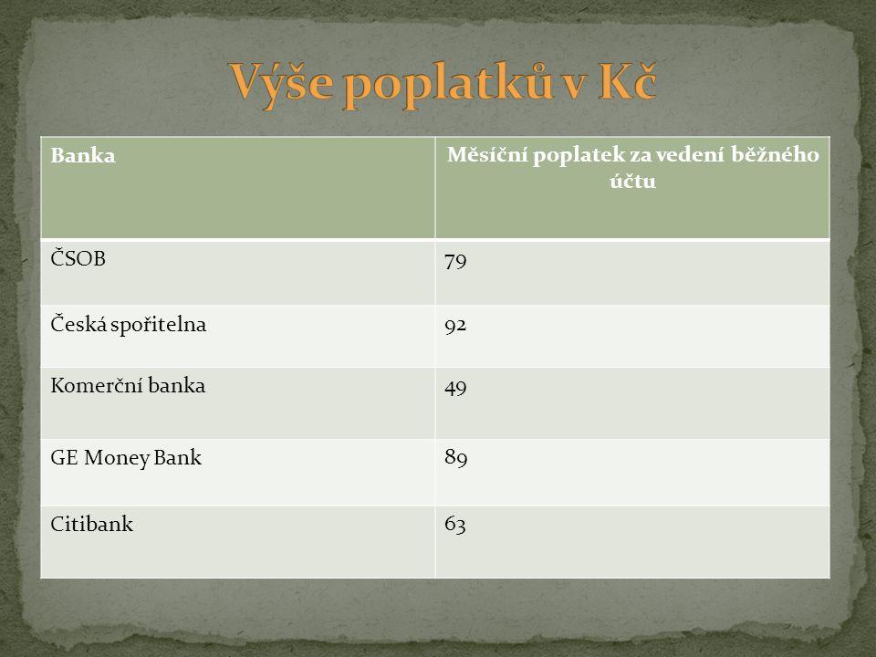 BankaMěsíční poplatek za vedení běžného účtu ČSOB79 Česká spořitelna92 Komerční banka49 GE Money Bank89 Citibank63