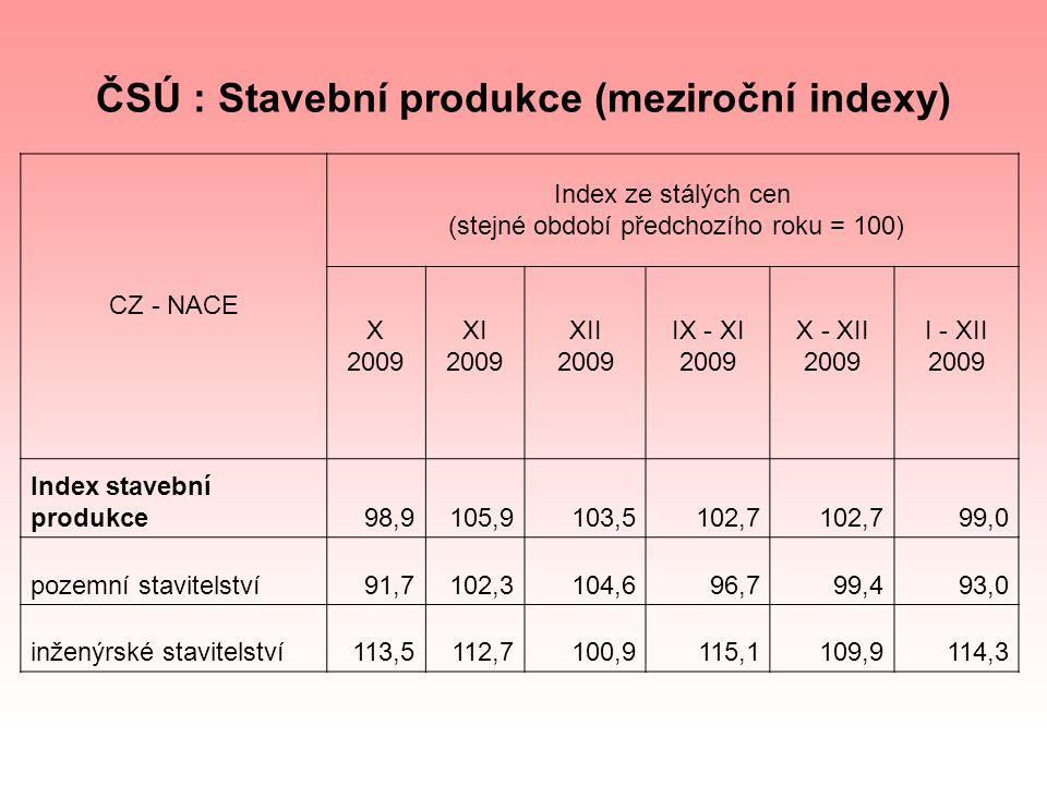 ČSÚ : Stavební produkce (meziroční indexy) CZ - NACE Index ze stálých cen (stejné období předchozího roku = 100) X 2009 XI 2009 XII 2009 IX - XI 2009