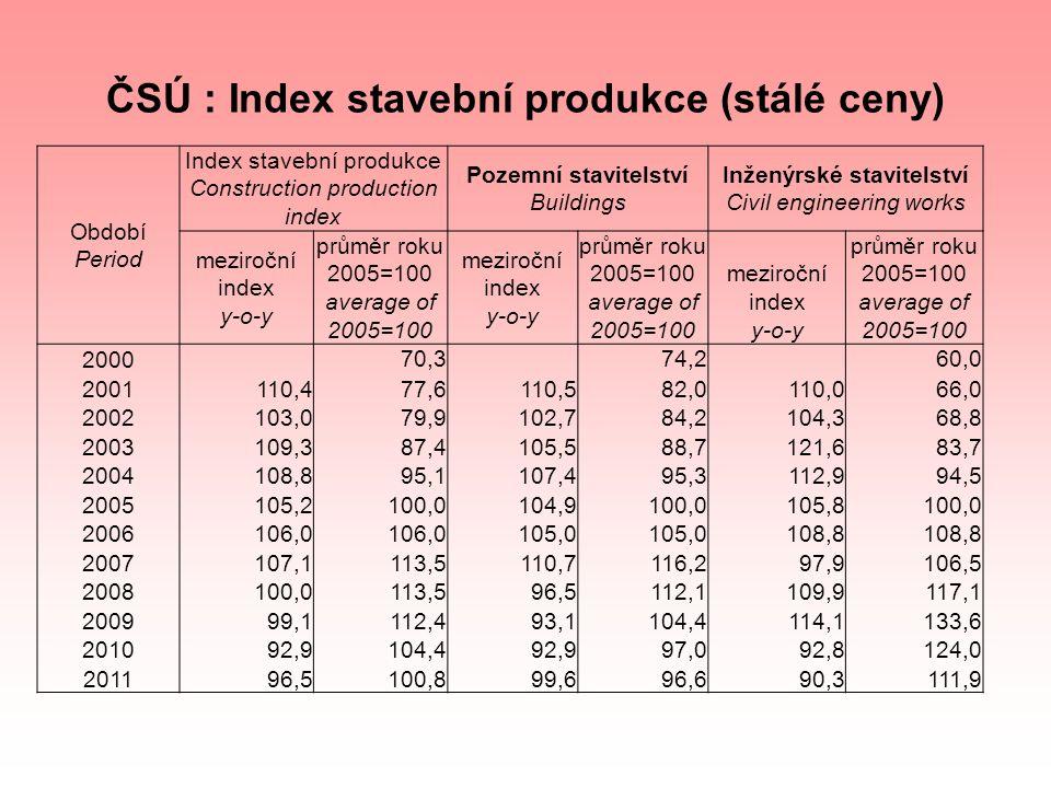 ČSÚ : Index stavební produkce (stálé ceny) Období Period Index stavební produkce Construction production index Pozemní stavitelství Buildings Inženýrs