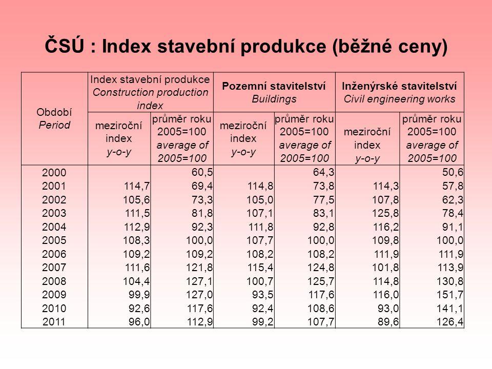 Období Period Index stavební produkce Construction production index Pozemní stavitelství Buildings Inženýrské stavitelství Civil engineering works mez