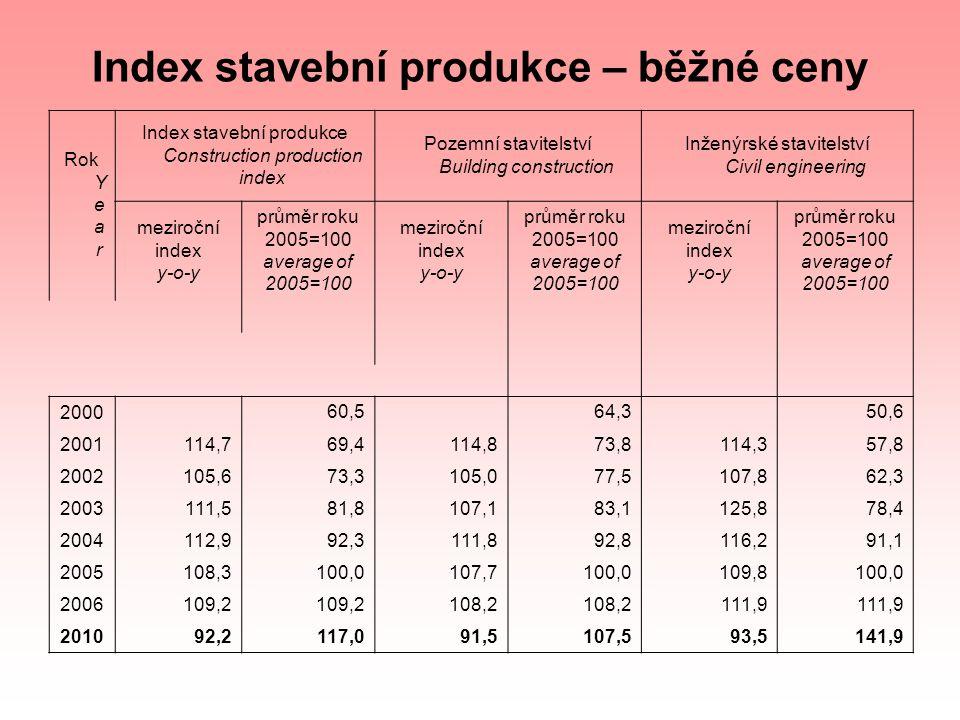 Index stavební produkce – běžné ceny Rok Y e a r Index stavební produkce Construction production index Pozemní stavitelství Building construction Inže