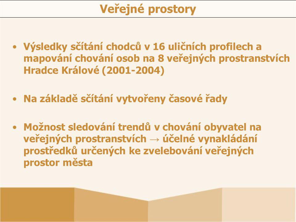 Veřejné prostory Výsledky sčítání chodců v 16 uličních profilech a mapování chování osob na 8 veřejných prostranstvích Hradce Králové (2001-2004) Na z