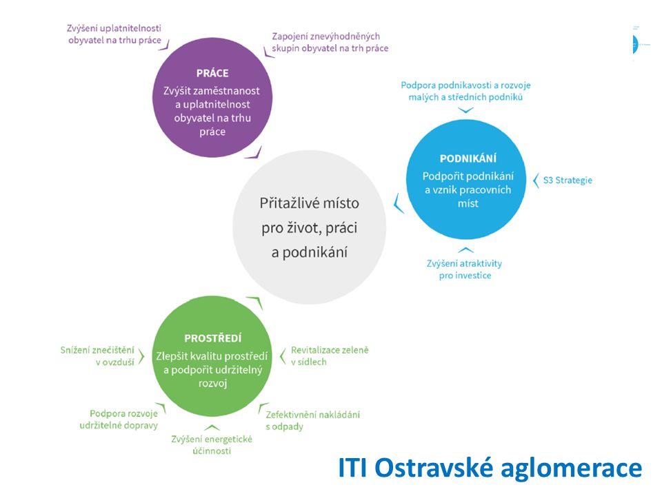 ITI Ostravské aglomerace
