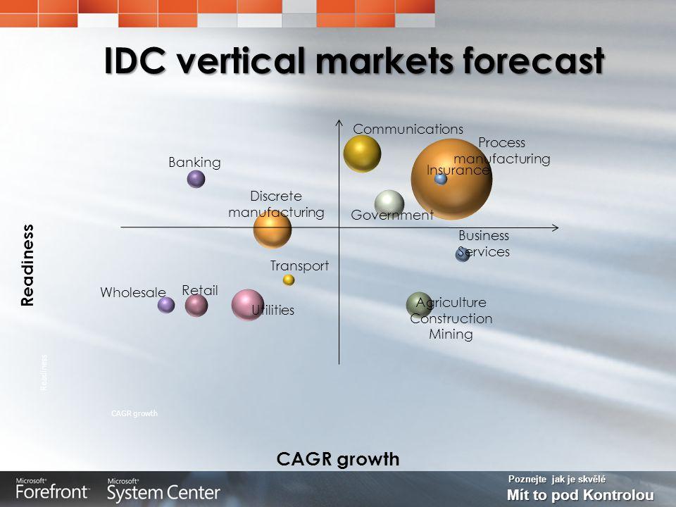 Poznejte jak je skvělé Mít to pod Kontrolou IDC vertical markets forecast Process manufacturing CAGR growth Readiness