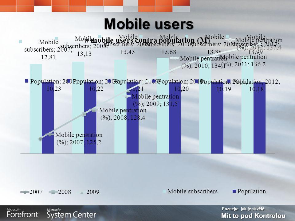 Poznejte jak je skvělé Mít to pod Kontrolou Mobile users
