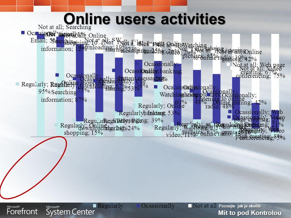 Poznejte jak je skvělé Mít to pod Kontrolou Online users activities