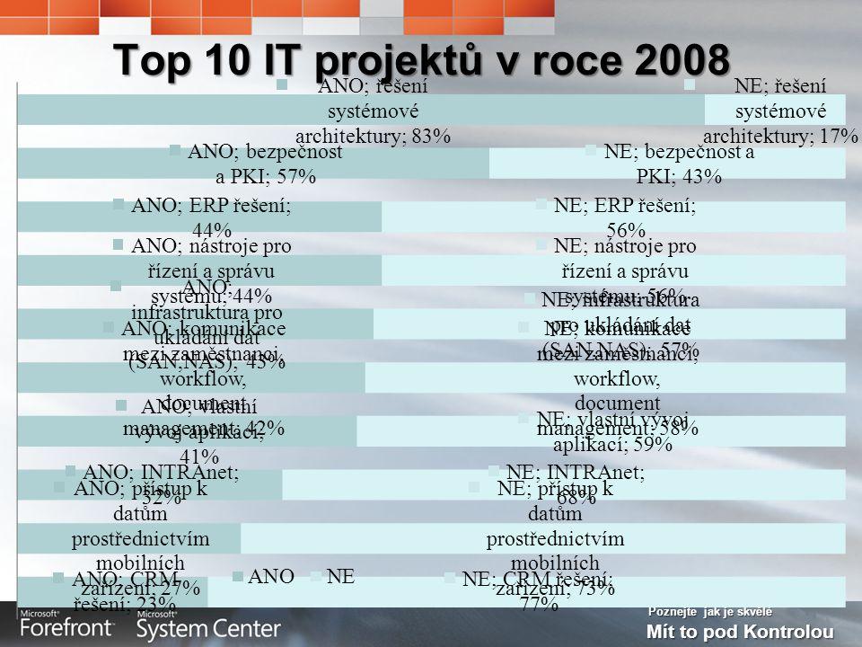 Poznejte jak je skvělé Mít to pod Kontrolou Top 10 IT projektů v roce 2008