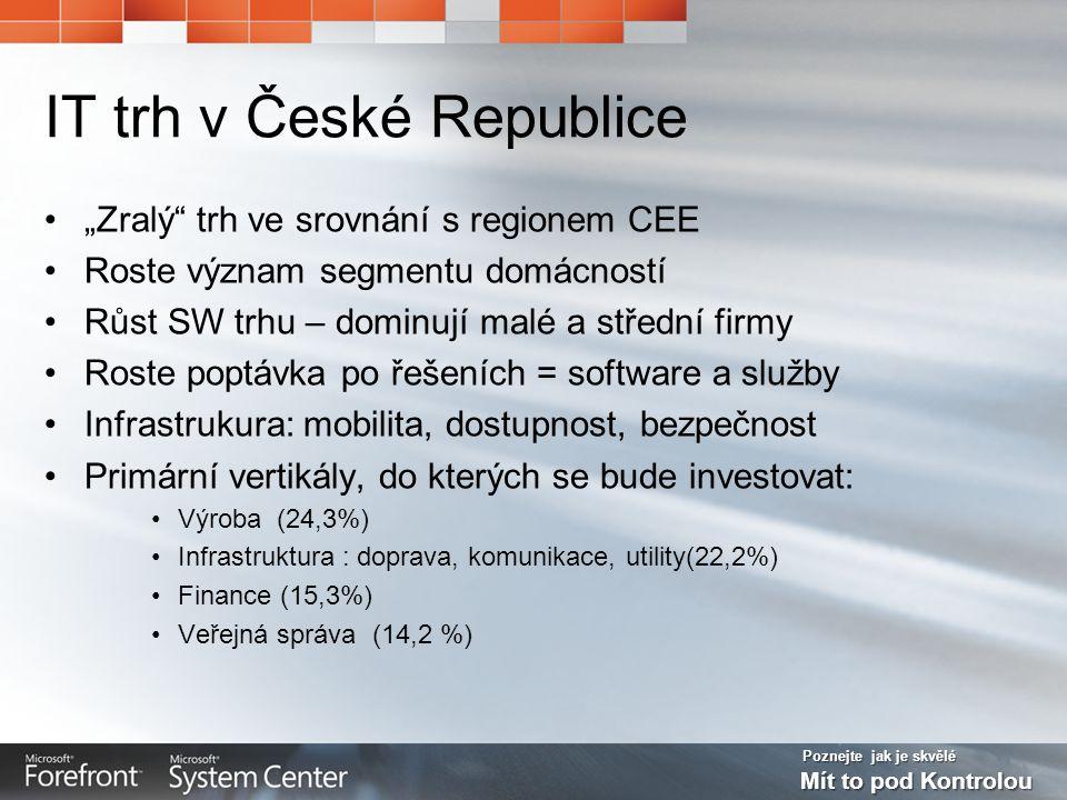 Poznejte jak je skvělé Mít to pod Kontrolou Výdaje na IT v SMB, 2007 Podíl IT výdajů SME segmentu (1-499 zaměstannců) v klíčových vertikálách 78,5% 69,7% 51,2% 56,2% 53,2%