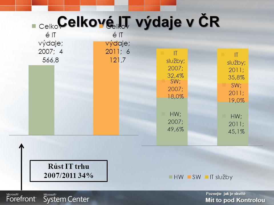 Poznejte jak je skvělé Mít to pod Kontrolou Celkové IT výdaje v ČR Růst IT trhu 2007/2011 34%