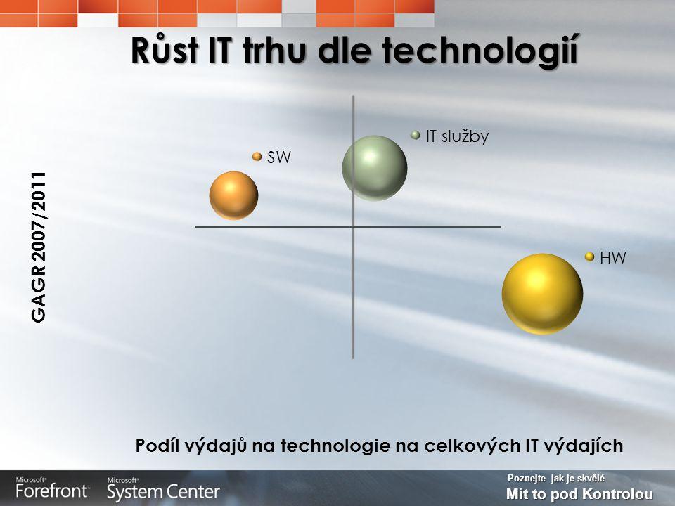Poznejte jak je skvělé Mít to pod Kontrolou Růst IT trhu dle technologií GAGR 2007/2011 Podíl výdajů na technologie na celkových IT výdajích