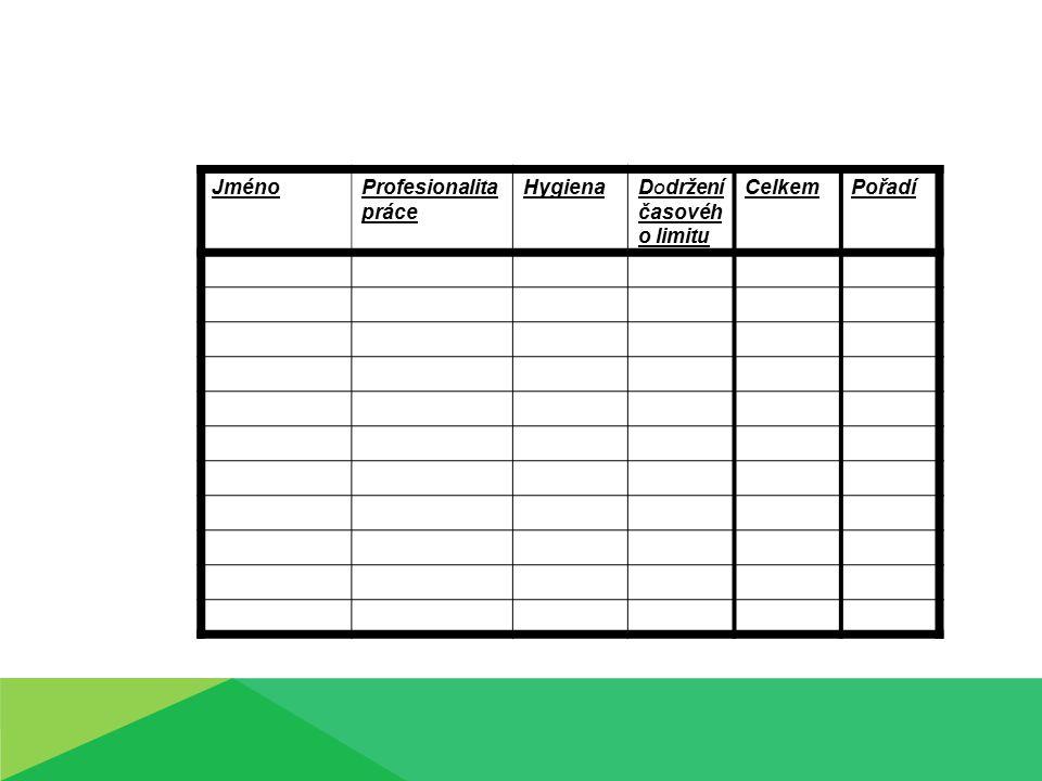 Body se zapíšou do tabulky, pod číslem soutěžícího První místo 15 bodů - 12 bodů Druhé místo 11 bodů - 8 bodů Třetí místo 8 bodů - 5 bodů