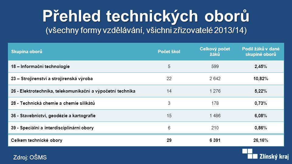 Přehled technických oborů (všechny formy vzdělávání, všichni zřizovatelé 2013/14) Skupina oborůPočet škol Celkový počet žáků Podíl žáků v dané skupině oborů 18 – Informační technologie55992,45% 23 – Strojírenství a strojírenská výroba222 64210,82% 26 - Elektrotechnika, telekomunikační a výpočetní technika141 2765,22% 28 - Technická chemie a chemie silikátů31780,73% 36 - Stavebnictví, geodézie a kartografie151 4866,08% 39 - Speciální a interdisciplinární obory62100,86% Celkem technické obory296 39126,16% Zdroj: OŠMS