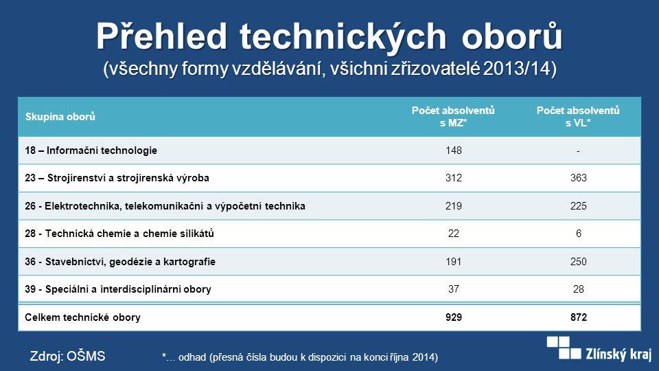 Přehled technických oborů (všechny formy vzdělávání, všichni zřizovatelé 2013/14) Skupina oborů Počet absolventů s MZ* Počet absolventů s VL* 18 – Inf