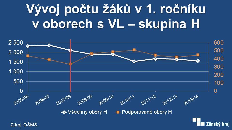 Vývoj počtu žáků v 1. ročníku v oborech s VL – skupina H Zdroj: OŠMS