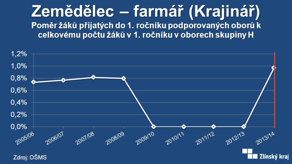 Zemědělec – farmář (Krajinář) Poměr žáků přijatých do 1. ročníku podporovaných oborů k celkovému počtu žáků v 1. ročníku v oborech skupiny H Zdroj: OŠ