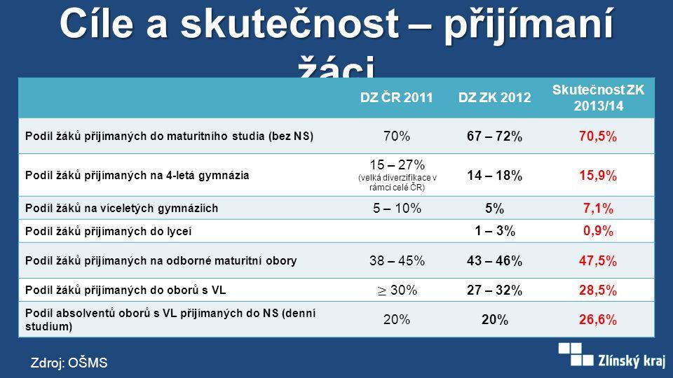 Cíle a skutečnost – přijímaní žáci DZ ČR 2011DZ ZK 2012 Skutečnost ZK 2013/14 Podíl žáků přijímaných do maturitního studia (bez NS) 70%67 – 72%70,5% Podíl žáků přijímaných na 4-letá gymnázia 15 – 27% (velká diverzifikace v rámci celé ČR) 14 – 18%15,9% Podíl žáků na víceletých gymnáziích 5 – 10%5%7,1% Podíl žáků přijímaných do lyceí 1 – 3%0,9% Podíl žáků přijímaných na odborné maturitní obory 38 – 45%43 – 46%47,5% Podíl žáků přijímaných do oborů s VL 27 – 32%28,5% Podíl absolventů oborů s VL přijímaných do NS (denní studium) 20% 26,6% Zdroj: OŠMS