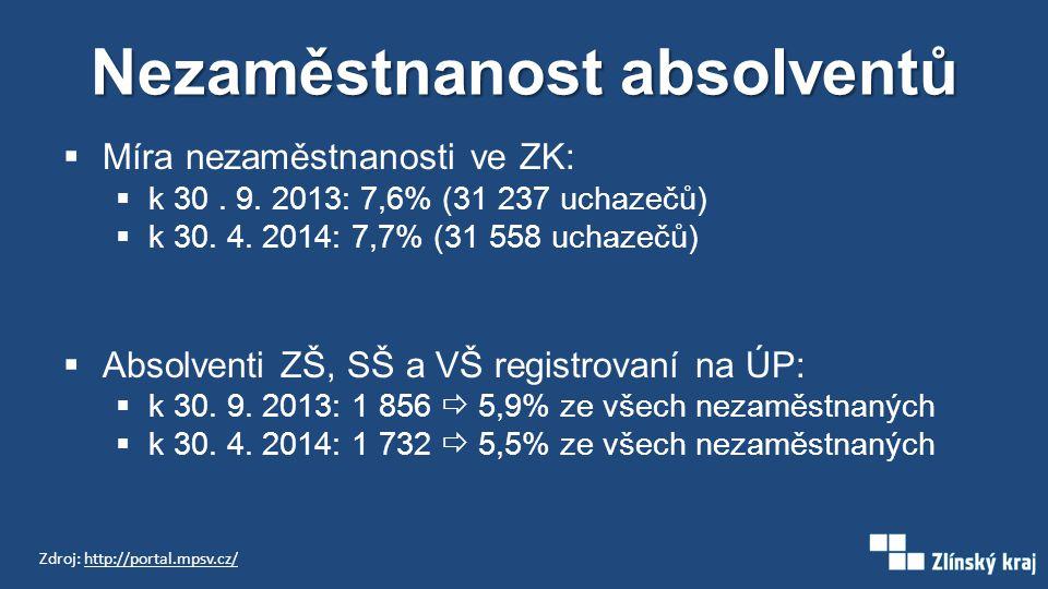 Nezaměstnanost absolventů  Míra nezaměstnanosti ve ZK:  k 30. 9. 2013: 7,6% (31 237 uchazečů)  k 30. 4. 2014: 7,7% (31 558 uchazečů)  Absolventi Z