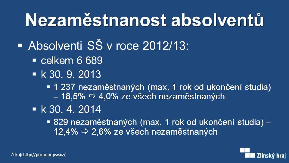Nezaměstnanost absolventů  Absolventi SŠ v roce 2012/13:  celkem 6 689  k 30. 9. 2013  1 237 nezaměstnaných (max. 1 rok od ukončení studia) – 18,5
