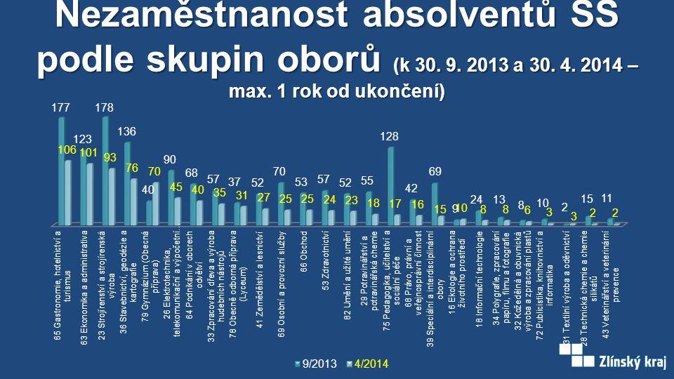 Nezaměstnanost absolventů SŠ podle skupin oborů (k 30. 9. 2013 a 30. 4. 2014 – max. 1 rok od ukončení)