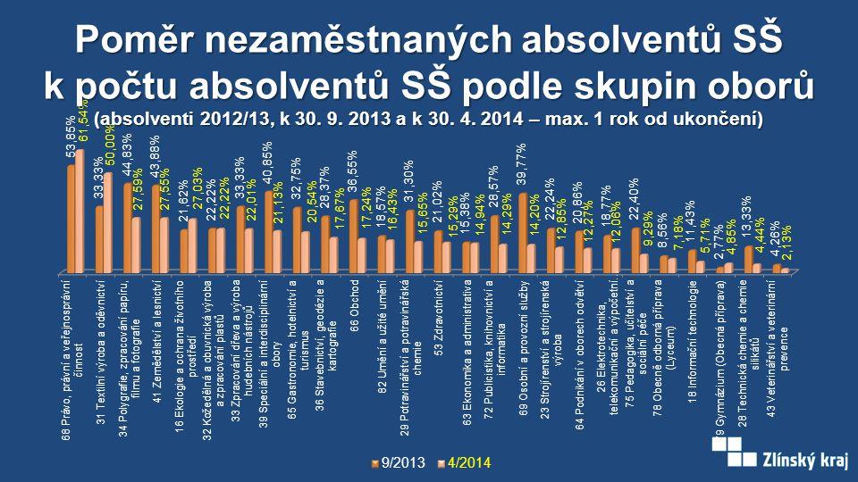 Poměr nezaměstnaných absolventů SŠ k počtu absolventů SŠ podle skupin oborů (absolventi 2012/13, k 30. 9. 2013 a k 30. 4. 2014 – max. 1 rok od ukončen